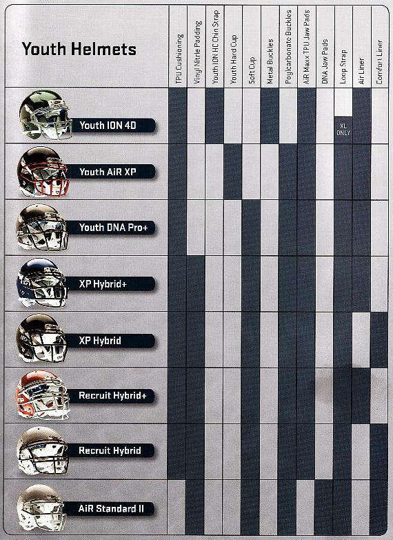 Schutt Youth Football Helmet Comparison Chart: